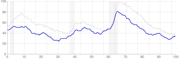Minnesota monthly unemployment rate chart from 1990 to September 2019